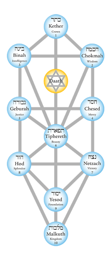 kabbalah the tree of life